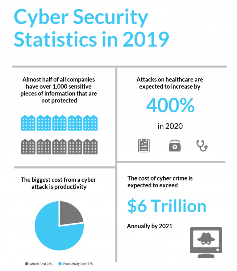 cyber security statistics 2019